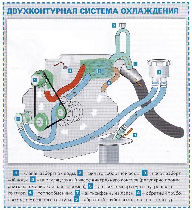 Система охлаждения двигателя в рено логан